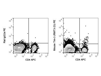 PE Anti-Mouse CD366 (TIM-3) (RMT3-23)