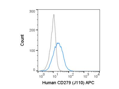 APC Anti-Human CD279 (PD-1) (J110)