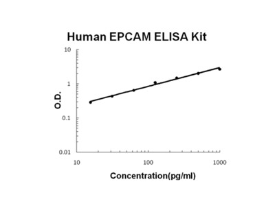 Human EPCAM/Trop1 PicoKine Quick ELISA Kit