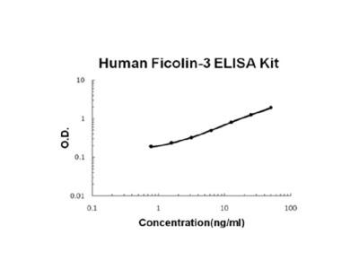 Human Ficolin-3 PicoKine Quick ELISA Kit