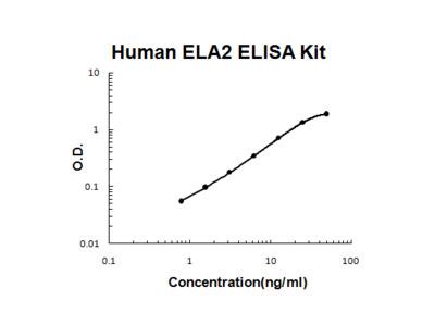 Human Elastase/ELANE/ELA2 ELISA Kit PicoKine