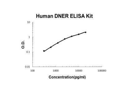 Human DNER ELISA Kit PicoKine