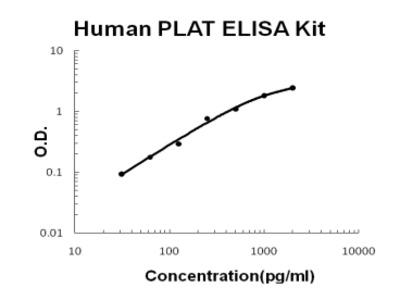 Human PLAT/TPA PicoKine Fast ELISA Kit