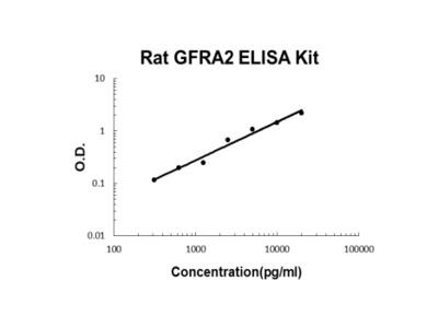 Rat GFRA2 ELISA Kit PicoKine