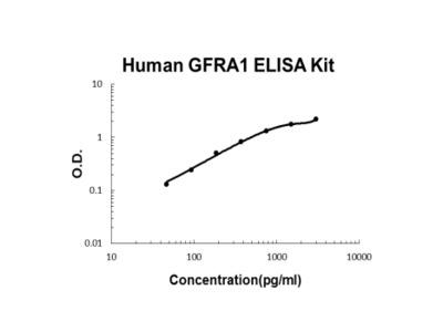 Human GFRA1 ELISA Kit PicoKine