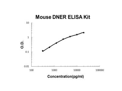 Mouse DNER ELISA Kit PicoKine