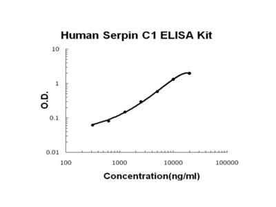Human Serpin C1/Antithrombin-III PicoKine Fast ELISA Kit