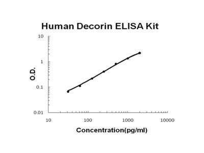 Human Decorin / DCN PicoKine Quick ELISA Kit