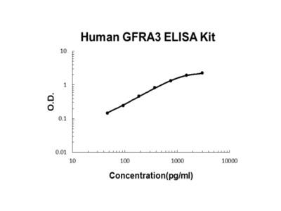 Human GFRA3 ELISA Kit PicoKine