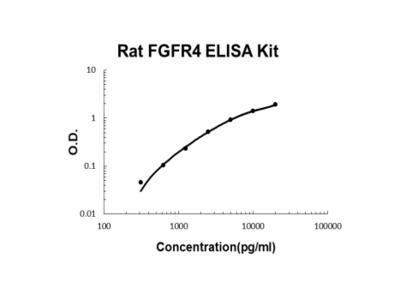 Rat FGFR4 ELISA Kit PicoKine
