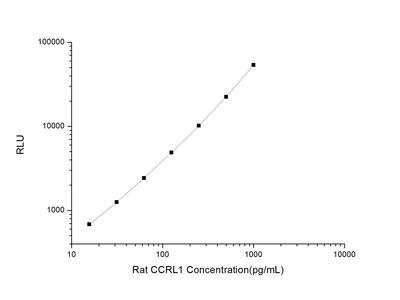 Chemokine C-C-Motif Receptor Like Protein 1 ELISA Kit