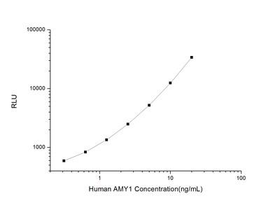 Amylase alpha 1, Salivary ELISA Kit
