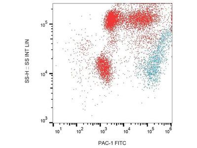 anti-PAC-1 Antibody
