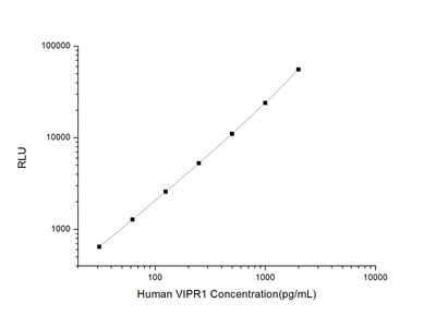 Vasoactive Intestinal Peptide Receptor ELISA Kit