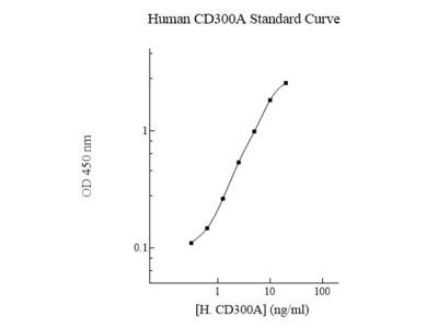 CD300A ELISA Kit