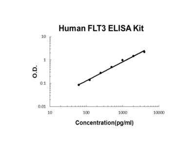 Human FLT3/FLK2 ELISA Kit PicoKine
