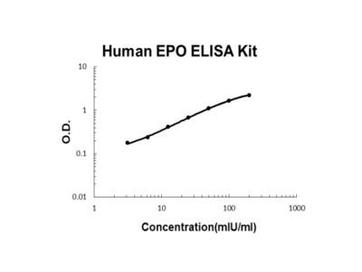 Human EPO ELISA Kit PicoKine