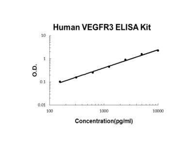 Human FLT4/VEGFR3 ELISA Kit PicoKine