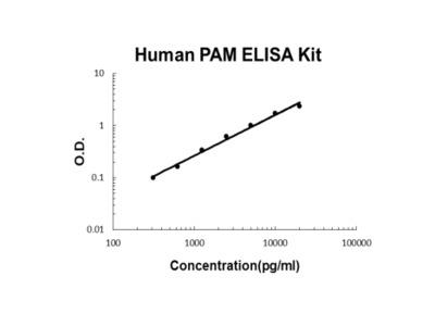 Human PAM ELISA Kit PicoKine