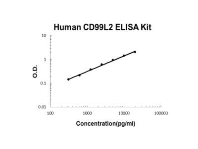 Human CD99L2 ELISA Kit PicoKine