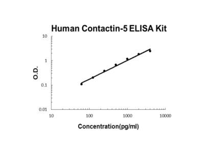 Human Contactin-5 ELISA Kit PicoKine