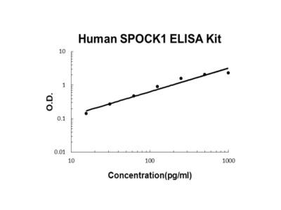 Human SPOCK1/Testican-1 PicoKine ELISA Kit