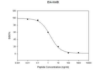 Human Neuromedin-B EIA