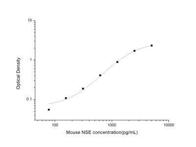Enolase 2/Neuron-specific Enolase ELISA Kit
