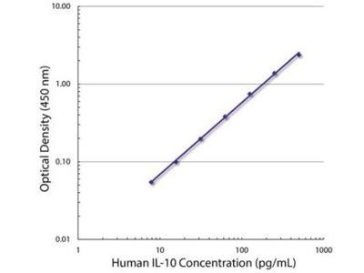 IL-10 Antibody (JES3-9D7)