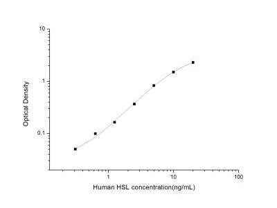 Hormone-sensitive Lipase /HSL ELISA Kit