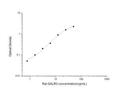 Galanin R3/GALR3 ELISA Kit