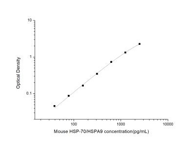 GRP75 /HSPA9B /Mortalin ELISA Kit