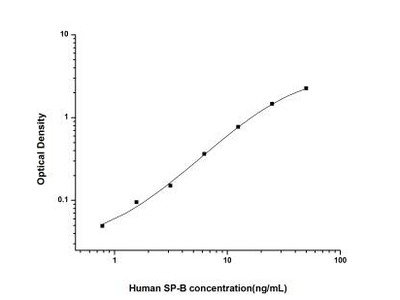 SP-B /Surfactant Protein B ELISA Kit
