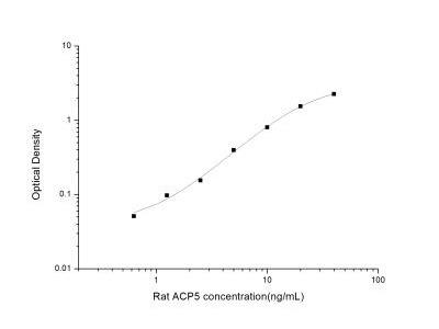 TRACP /PAP /ACP5 ELISA Kit