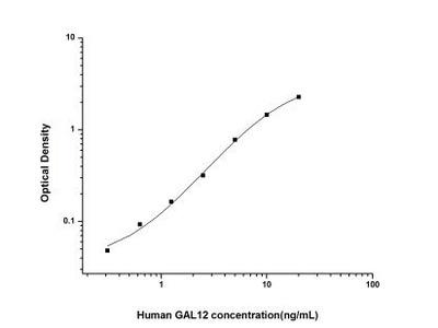 Galectin-12 ELISA Kit