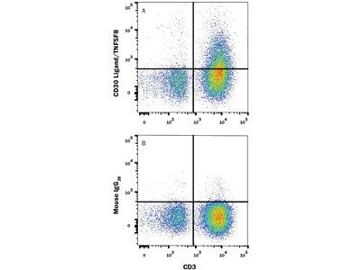 CD30 Ligand / TNFSF8 APC-conjugated Antibody