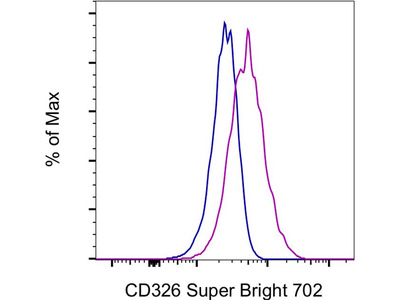 Good Anti-CD326 Antibody from Thermo