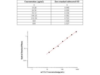 Mouse MCP-1/CCL2 ELISA Kit