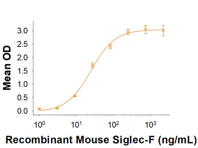 Siglec-F His-tag Protein from R&D Systems