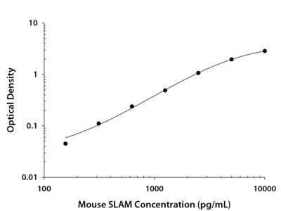 SLAM / CD150 ELISA