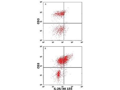 IL-26 / AK155 PE-conjugated Antibody