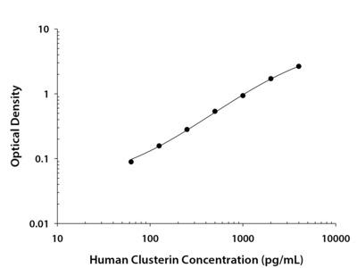 Clusterin ELISA