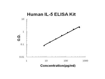 Human IL-5 ELISA Kit EZ-Set (DIY Antibody Pairs)