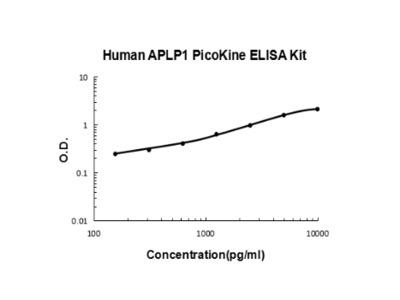 Human APLP1 PicoKine ELISA Kit