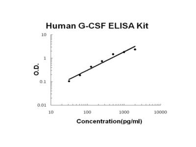 Human G-CSF ELISA Kit EZ-Set (DIY Antibody Pairs)
