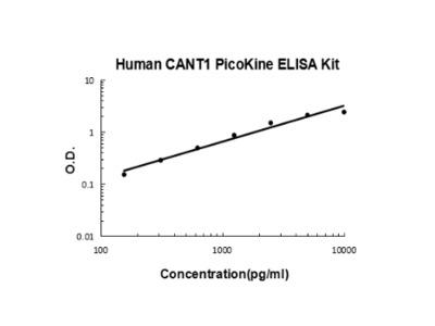 Human CANT1 ELISA Kit PicoKine
