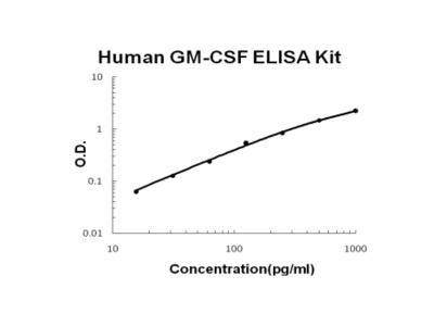 Human GM-CSF ELISA Kit EZ-Set (DIY Antibody Pairs)