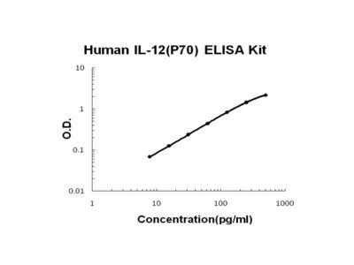 Human IL-12(p70) ELISA Kit EZ-Set (DIY Antibody Pairs)