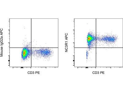Glucocorticoid receptor (NR3C1) Monoclonal Antibody (BuGR2), APC, eBioscience™
