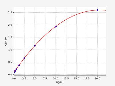 Rat ADORA2b(Adenosine A2b Receptor) ELISA Kit